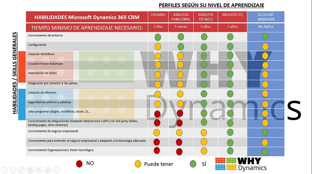 Aquí vemos el tiempo de aprendizaje para  los Roles Microsoft Dynamics 365 CRM necesarios
