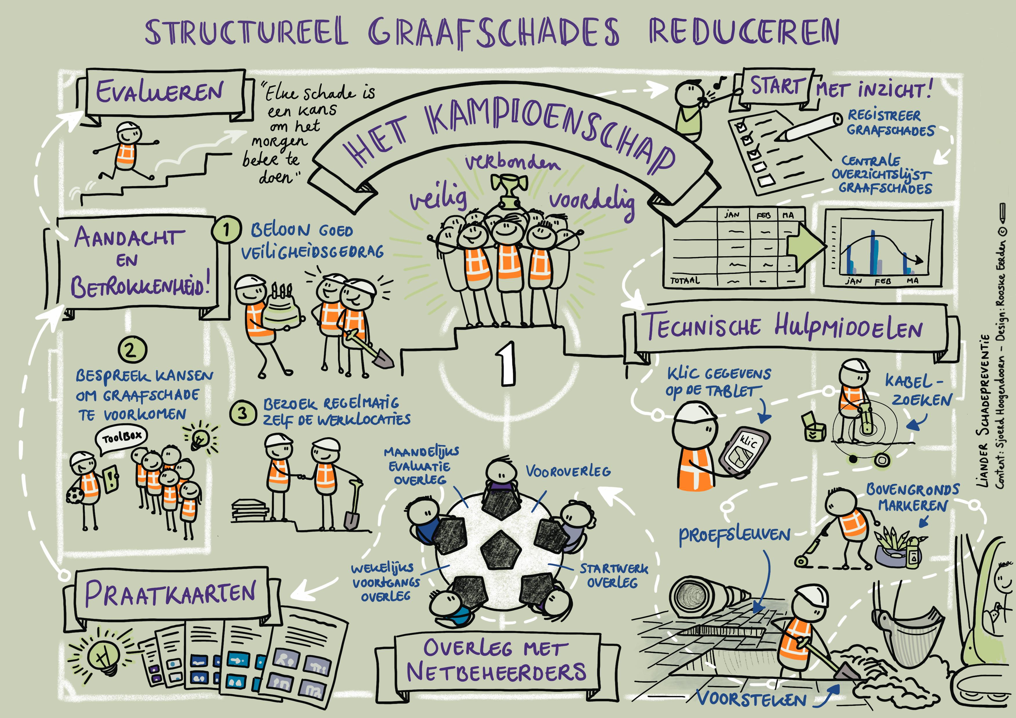 Graafschades Liander/Preparedness