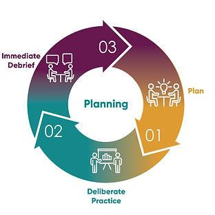 Coaching Cycles_Planning.jpg