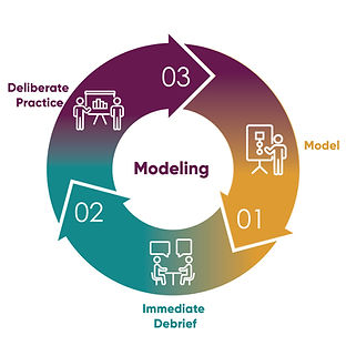 Coaching Cycles_Modeling.jpg