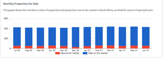 Number of new properties on the market by month (compared to sold) July 2020 - June 2021