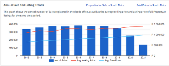 South Africa Number of Residential Properties (Sales, Asking Price, Actual Sold Price) 2012-2021