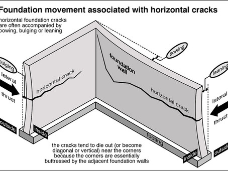 Horizontal Foundation Movement