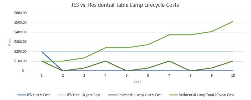 Cost Compare Graph.JPG