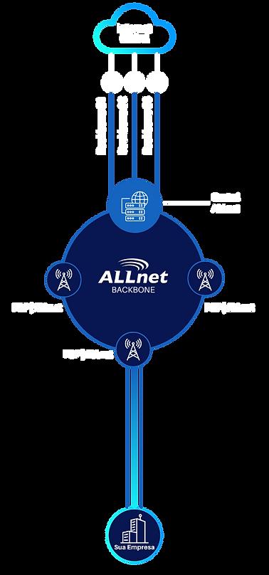 Diagrama ilustrativo do backbone e rede ALLnet