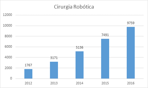 Crescimento da cirurgia robótica no Brasil