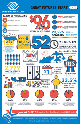 Boys and Girls Club Infographic