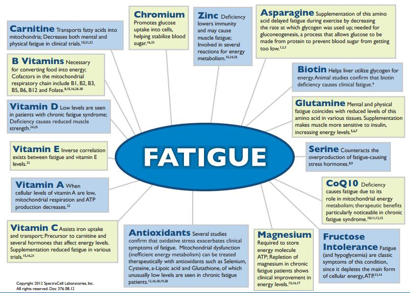 Micronutrient and fatigue