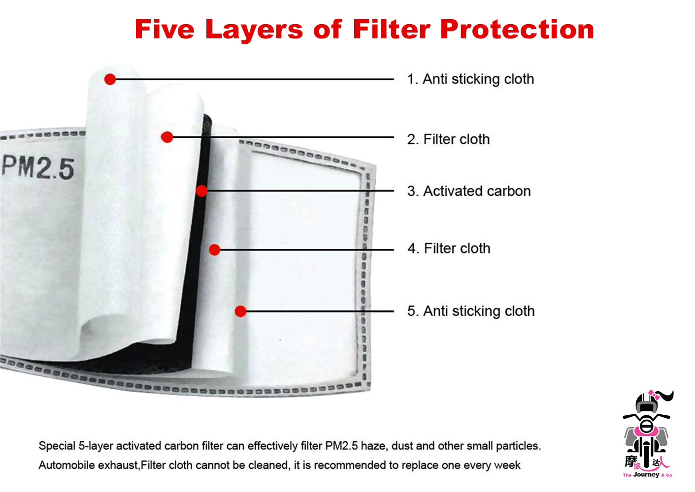 5 Layers_A Filterpad.jpg