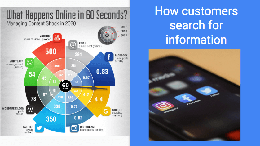 How customers search for information