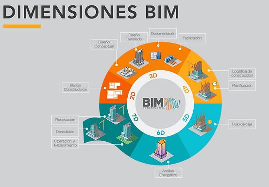 Dimensiones BIM.png