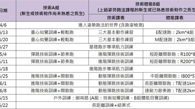 【LEADER科學化跑團──台北場04.技術與體能無限升級】 進步不用太坎坷,全台灣第一個技術跑團
