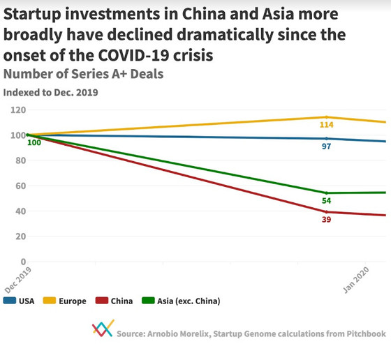 Startup Genome: The coronavirus is hurting global startup investments