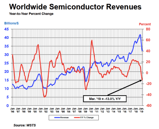 Global Semiconductor Sales Decrease 12 Percent to $412 Billion in 2019