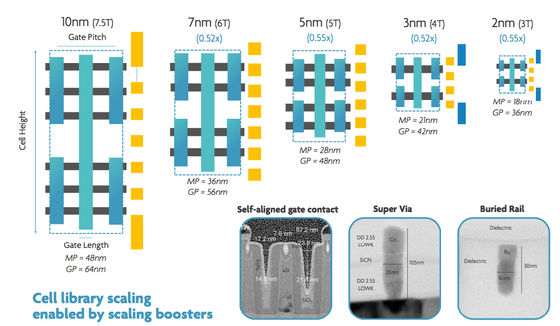 TSMC 2nm, 3nm & 5nm process