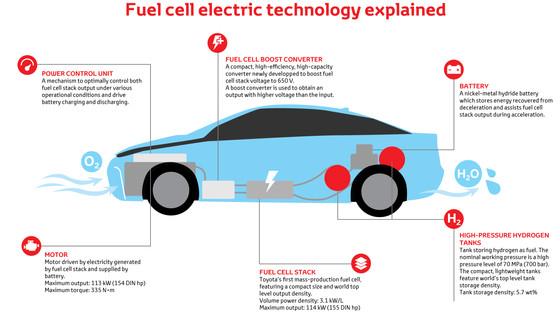 Japan's hydrogen dream