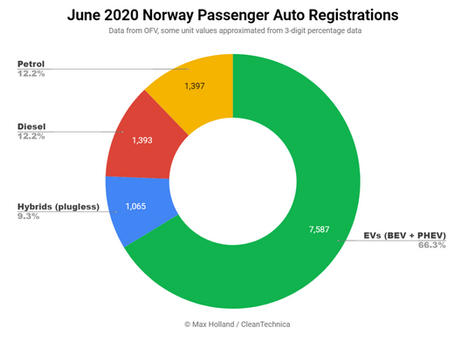 Norway June EV Market Share At 66%, Overall Autos Down 25% YoY