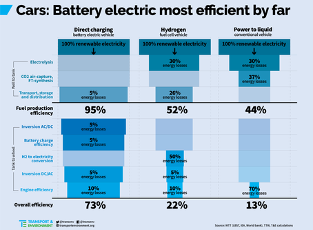 This Stunning Chart Shows Why Battery Electric Vehicles Win
