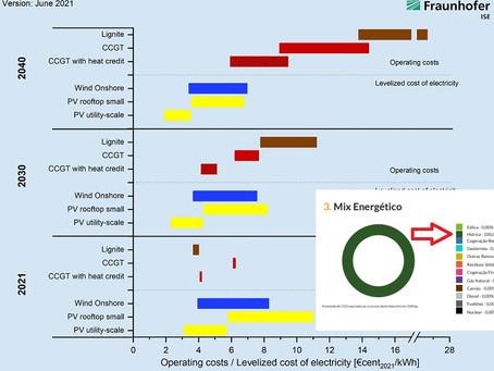 Vamos ter outras baterias para a energia renovável?