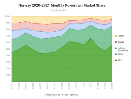 Noruega já com 90% de vendas de VEs