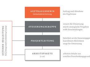Organisationsentwicklung für Lech - Überblick