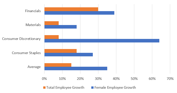 Female Employee Growth Outpaces Total Employee Growth