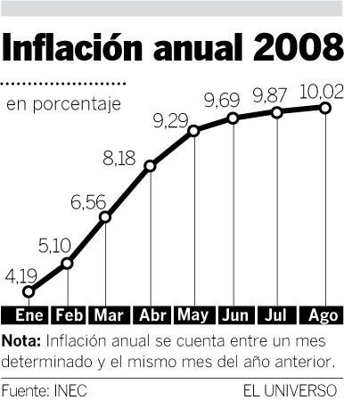 inflación ecuador
