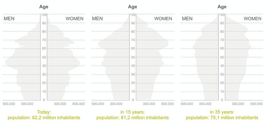 demographischen Wandel.png