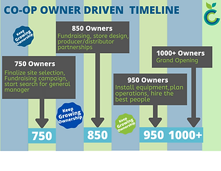 Ownership and Time based Timelines (3).p