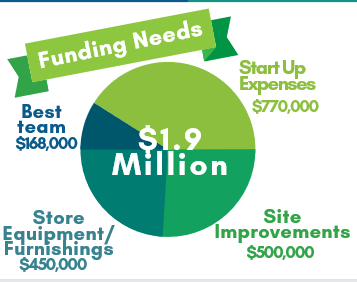 ccc FUNDING NEEDS.PNG