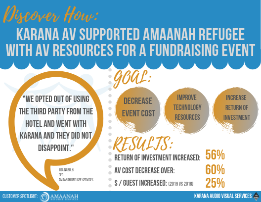 Karana Audio Visual Services- Customer Spotlight for a non-profit organization