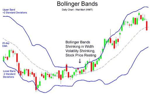 WooHoo Fx Bollinger Bands