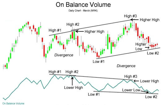 WooHoo Fx On Balance Volume