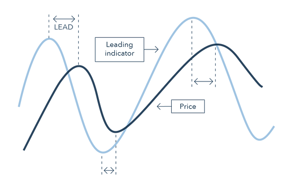 What is a leading technical indicator 1_
