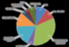 Graphique_répartition_budget_-_Copie.png