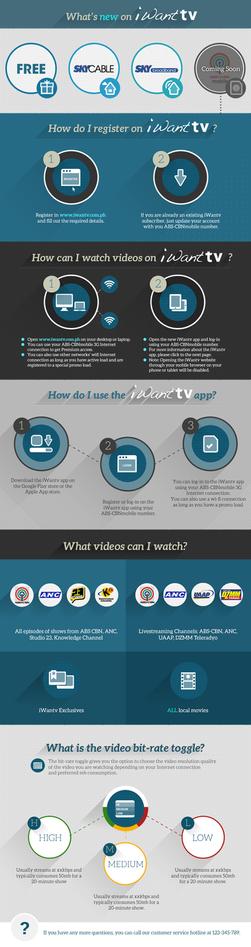 iWanTV Online Infographics