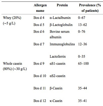 allergic prevalence of milk proteins