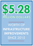 $5.28 Million of Infrastructure Improvements since 2015 in the 9th Ward
