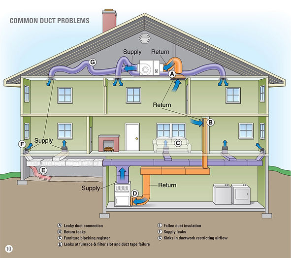 Ducts, Common Problems, Energy Star.jpg