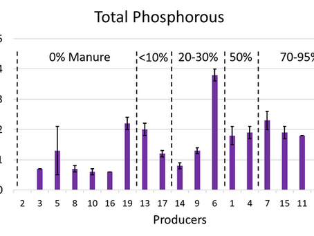 Data Exploration:  Lower conductivity by aging manure outside? and a pH Calcium relationship