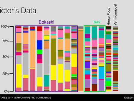 Video: Bokashi and Vermicompost Demo Dataset