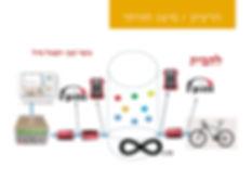מצגת סיכום תוצרי האקתון (3)_page-0019.jp