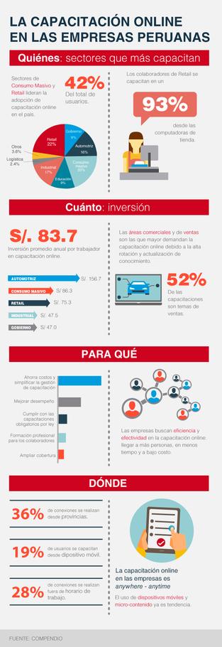 La capacitación online en las empresas peruanas