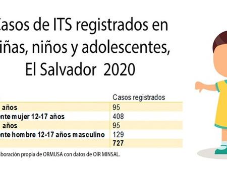 ITS en niñas, niños y adolescentes diagnosticadas en El Salvador, 2020