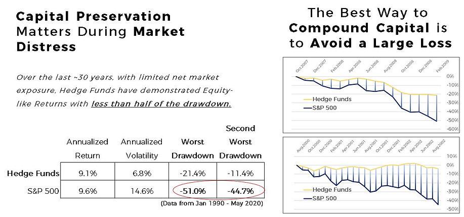 Capital Preservation Chart.JPG