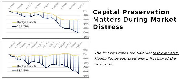 Capital Preservation Chart1.JPG