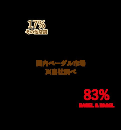 売り上げシェア_文字.png