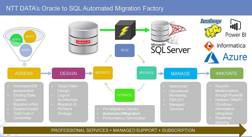 NTT Data Oracle to SQL Automated Migrati