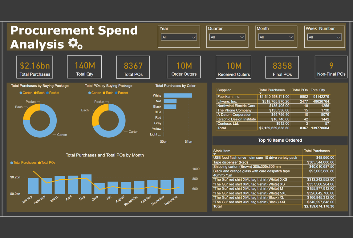 Procurement Spend Analysis