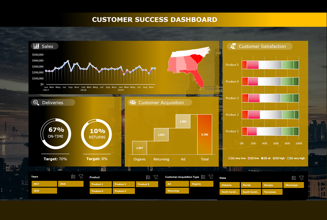 Customer Success Analysis